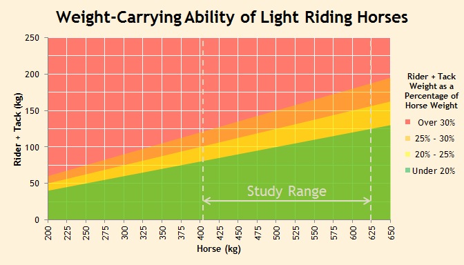 Graph of weight-carrying ability of light riding horses (kg)